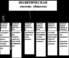 Реферат Политические системы Контрольная  Оценка компонентов графического представления структуры политических систем Функции политических систем