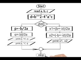 Draw A Flowchart The Quadratic Equation