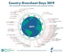Green Day Chart History July 29 Earliest Earth Overshoot Day In History But
