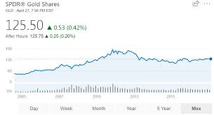 Gld Spdr Gold Etf Historical Price Chart 4 Myforexpedia