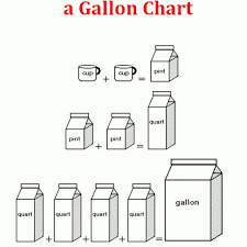 Pint To Gallon Pint To Gallon Quarts In A Cup Gallon Pint