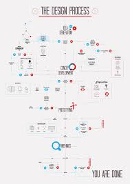 Website Design Workflow Chart The Design Process On Behance Infographics Design