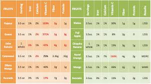 Fruit Comparison Chart Is It Healthier To Eat Local Stripes Guam