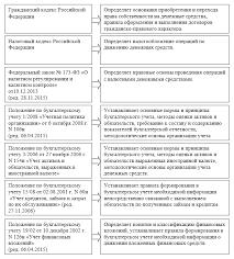 Учет операций по расчетным счетам Нормативно правовые документы регулирующие учет операций по расчетным счетам