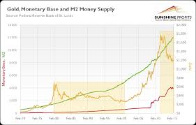 Gold Supply Chart Does Money Supply Drive The Gold Price Seeking Alpha