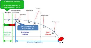 Bearing Damage Chart Pdm Chart Ue Systems