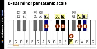 Basicmusictheory Com B Flat Minor Pentatonic Scale