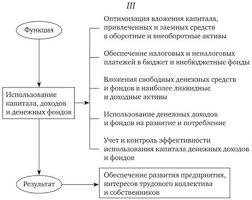Финансы предприятий и организаций Основы организации финансов  Детализация функций финансов предприятий