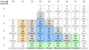 Post Transition Metal Wikipedia