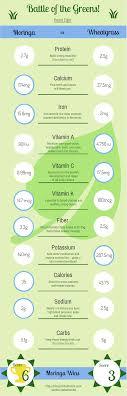 Moringa Comparison Chart Battle Of The Greens Moringa Vs Wheatgrass Kuli Kuli Foods