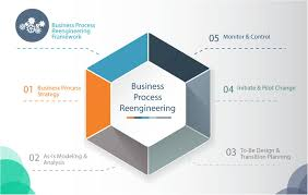 Guidelines For Effective Business Process Reengineering Thinking Ahead