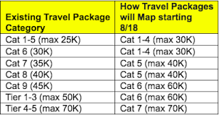 Marriott Reveals How Travel Packages Will Map To New Program
