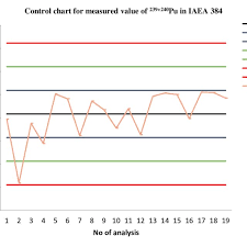 Control Chart For Measured Value Of 239 240 Pu In Iaea 384