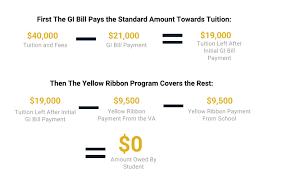 Post 9 11 Gi Bill Education Benefits Athletes Of Valor
