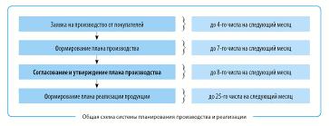 Организация эффективного планирования производства стратегия  Общая схема системы планирования производства и реализации представлена на рисунке