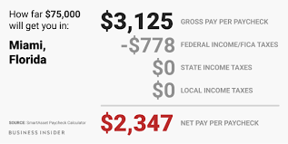 Florida Salary Calculator After Taxes Heres How Much Money You Actually Take Home From A 75 000 Salary