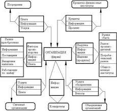 Реферат Воздействие внешней среды на организацию Основные элементы косвенного воздействия внешней среды организации