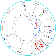 Edward Snowden Birth Chart Celebrities Astrology Charts Tumblr