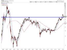 Yahoo Charts 66 Studious Yahoo Finsance Chart Cci