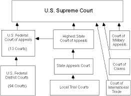 United States Court System Flow Chart United State Court Images Supreme Court Federal Courts Of