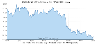 Yen To Usd Chart Yen To Usd Exchange Rate History Currency Exchange Rates