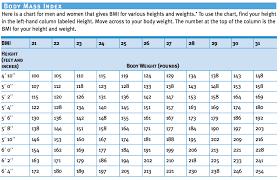 Female Blood Pressure Chart Vaughn U S Summaries Blood Pressure Chart