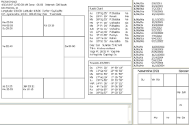 Kp Chart Or Lagna Chart Andrew Lynns Analysis Of Rick Houcks Illness Sage Asita