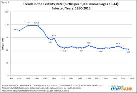 Birth Rate Chart Us Fertility Rate At Lowest Point Since Records Began In