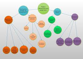 Проект Многогранники вокруг нас iteach Структура проекта