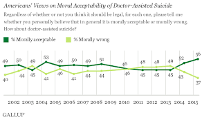 In U S Support Up For Doctor Assisted Suicide