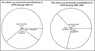 Construct A Pie Chart For The Following Table On Sectorial