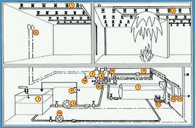 sprinklerov atilde copy syst atilde copy my shark a s fire fighting sprinkler systems