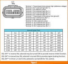 Toyota Gear Ratio Color Chart Gears Magazine Correcting Toyota U150 U250 Shift Troubles