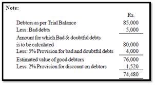 Image result for sundry debtors journal