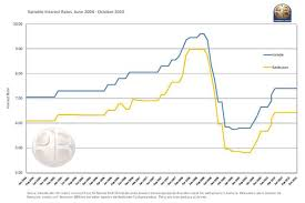 Home Loan Interest Variable Home Loan Interest Rates Comparison
