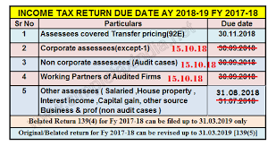 Vat Chart For Fy 2017 18 Due Date To File Income Tax Return Fy 2017 18 Ay 2018 19
