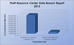 Think Pci Can Replace Hipaa 6 Points That Will Change Your