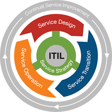 itil process itil management process help to provide better services