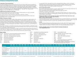Polypropylene Compatibility Chart Chemical Compatibility Guide Pdf Free Download