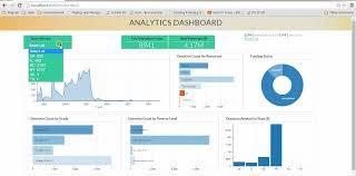 Mongodb Charts Pricing Interactive Data Visualization Using D3 Js Dc Js Nodejs