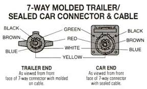assuming trailer socketstyle wiring diagram reference trailer wiring diagram on trillium 5500 will be towed by flat 4 truck which adapter do