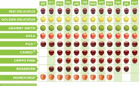 Types Of Apples Chart Harvest Lone Pine Fruit Stand And Coffee Shop