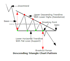 Triangle Chart Formation Tutorials On Descending Triangle Chart Pattern