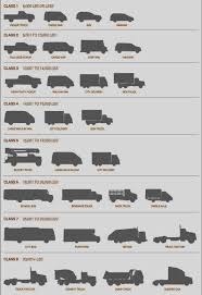 Truck Sizes in the USA: guide for drivers