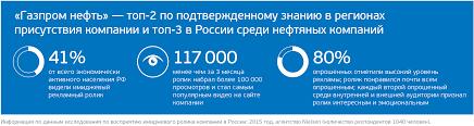 Новое время ПРОДВИЖЕНИЕ № март Все выпуски   Газпром нефть топ 2 по подтвержденному знанию в регионах присутствия компании и топ 3 в России среди нефтяных компаний