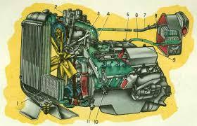 Система смазки двигателя ЗИЛ Система смазки Двигатель  Схема системы охлаждения двигателя ЗИЛ 130