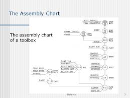 Example Of Assembly Chart Assembly Line Balance Balance Ppt Video Online Download