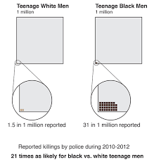 Image result for images of police killings of black men