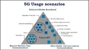Smart Communications Organizational Chart What Is 5g The Business Guide To Next Generation Wireless