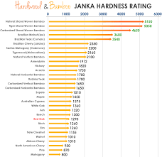 >learning center hardwood and bamboo janka hardness rating ifloor  hardwood and bamboo janka hardness chart